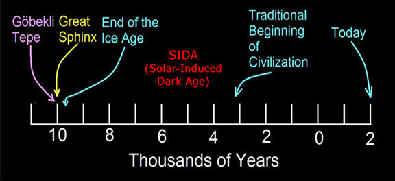 Illustration of Robert Schoch's timeline for civilization for 							 the past 12,000 years, including the period he refers to as SIDA [Solar-Induced Dark Age]