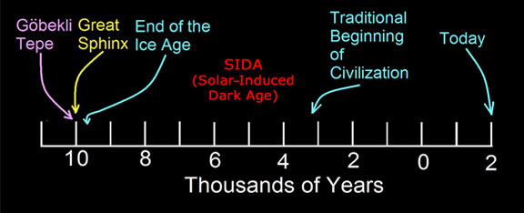 Robert Schoch's timeline for SIDA and the reemergence of civilization